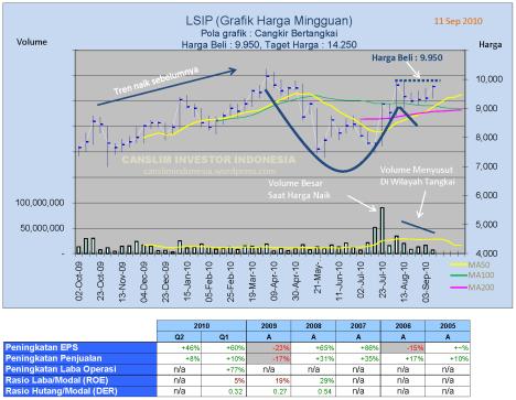 Analisa Saham LSIP (London Sumatera Plantation)