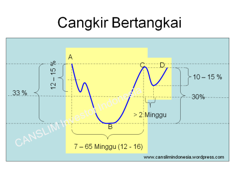 Pola grafik saham : Cangkir Bertangkai (Cup with Handle)